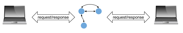 Single state machine with two clients