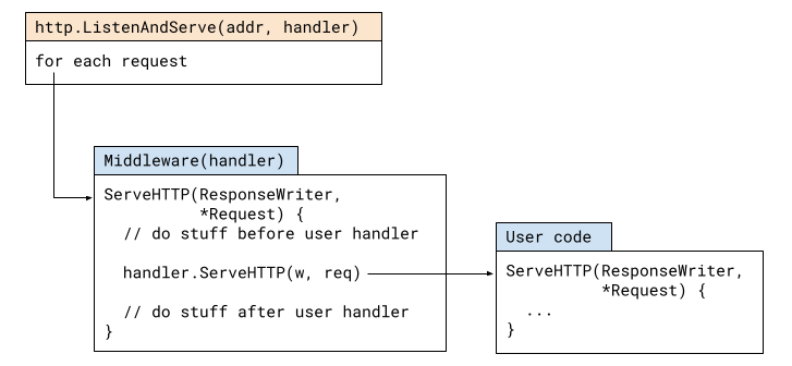 http.ListenAndServe flow with middleware